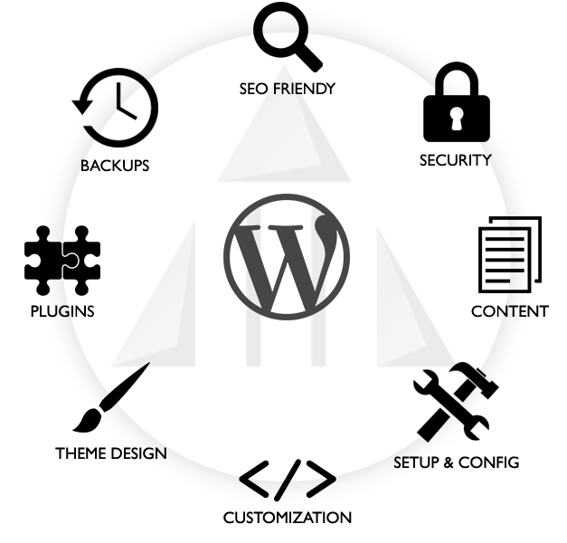 Complete WordPress Website Services